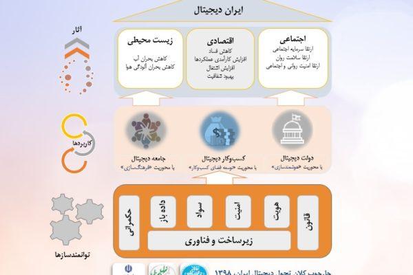 چارچوب کلان تحول دیجیتال ایران